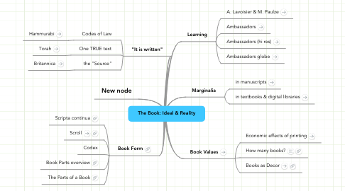 Mind Map: The Book: Ideal & Reality