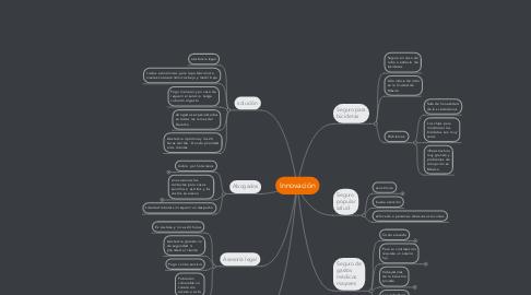 Mind Map: Innovación