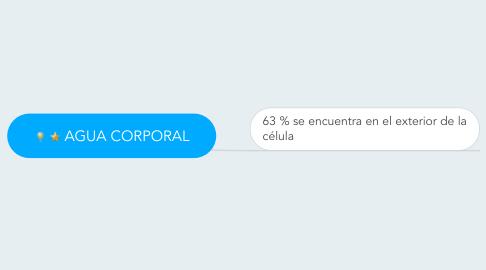 Mind Map: AGUA CORPORAL
