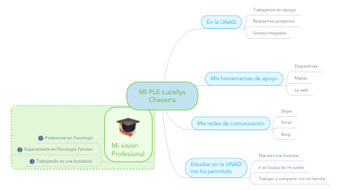 Mind Map: MI PLE Lucellys Chaverra