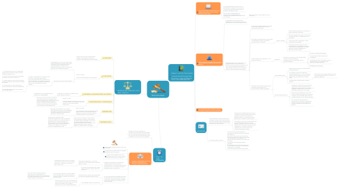 Mind Map: PROCESO PENAL