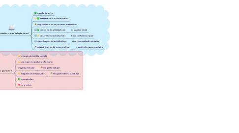 Mind Map: entorno de identificación de elementos de construcción de conocimiento