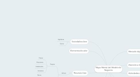 Mind Map: Mapa Mental del Modelo de Negocios
