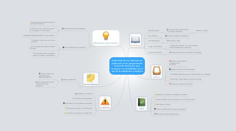 Mind Map: Desinterés de los docentes en participar en los programas de formación diseñados para fortalecer sus habilidades en el uso de la plataforma educativa