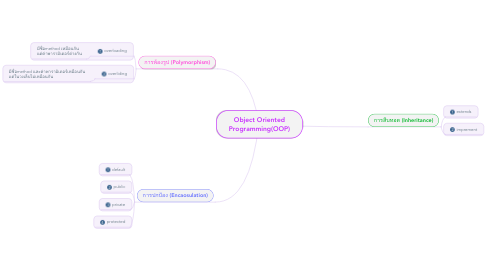 Mind Map: Object Oriented Programming(OOP)