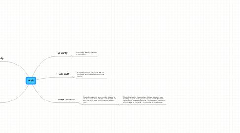 Mind Map: Art/It
