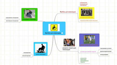 Mind Map: Футбол для инвалидов.