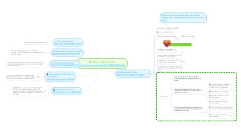 Mind Map: My Blog at Niume.com https://niume.com/profile/83814#!/posts