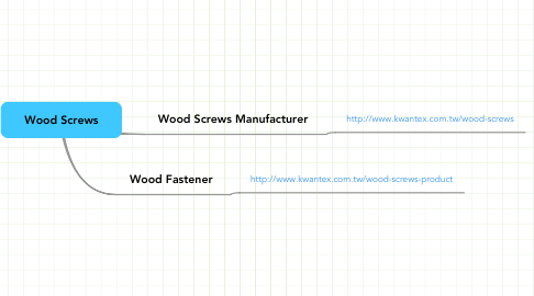 Mind Map: Wood Screws