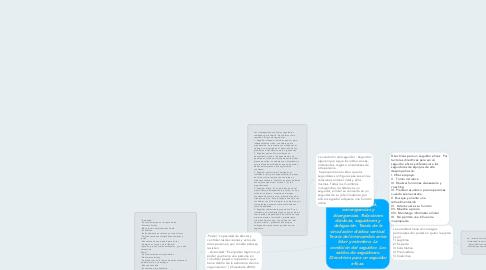 Mind Map: Poder y Autoridad, convergencias y divergencias. Relaciones diádicas, seguidores y delegación. Teoría de la vinculación diádica vertical. Teoría del intercambio entre líder y miembro. La condición del seguidor. Los estilos de seguidores. Directrices para un seguidor eficaz.