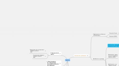 Mind Map: Адаптер