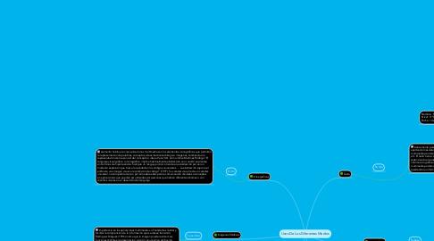 Mind Map: Usos De Los Diferentes Medios