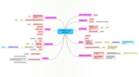 Mind Map: A1 Motion, mass, and forces