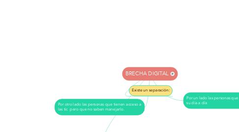Mind Map: BRECHA DIGITAL