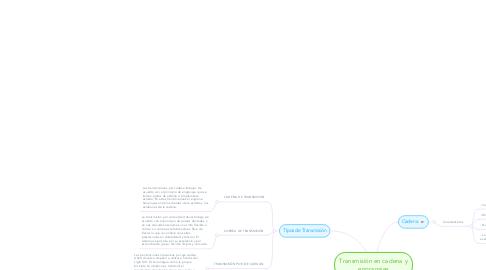 Mind Map: Transmisión en cadena y engranajes