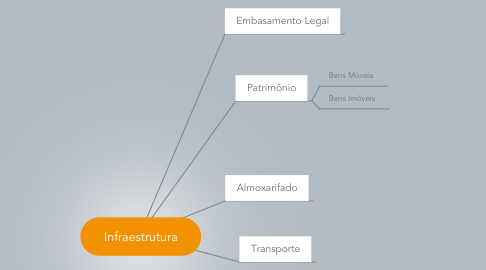 Mind Map: Infraestrutura
