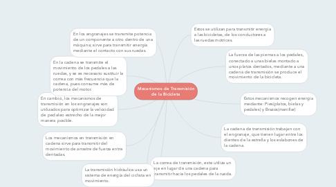 Mind Map: Mecanismos de Transmisión de la Bicicleta
