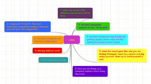 Mind Map: rules
