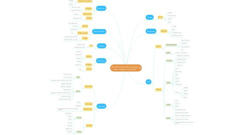 Mind Map: De qué manera llegó a escoger Artes Visuales en la UNAD