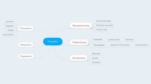 Mind Map: Parasitos