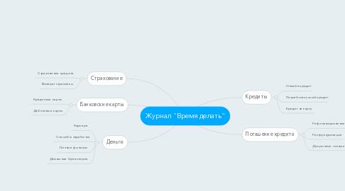 """Mind Map: Журнал """"Время делать"""""""