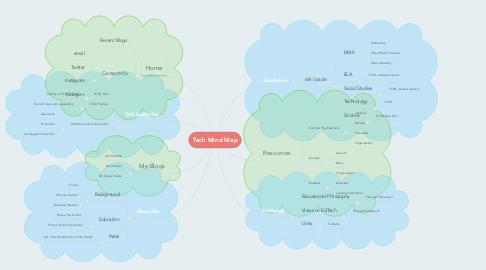 Mind Map: Tech Mind Map