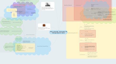 Mind Map: Poder y Autoridad – Trascendencia del liderazgo basado en valores