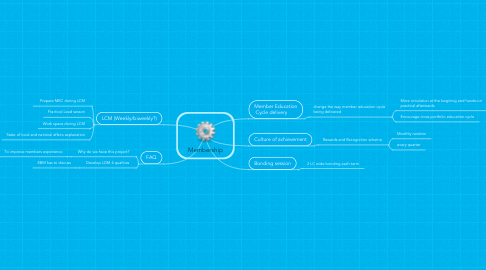 Mind Map: Membership