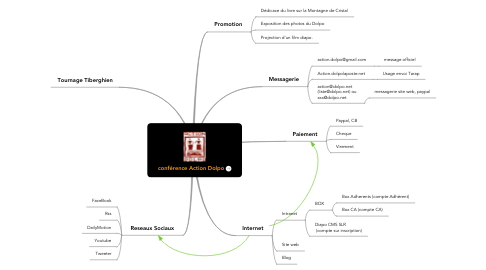 Mind Map: conférence Action Dolpo