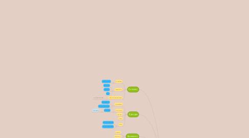 "Mind Map: Айдентика ""Наполеон"""