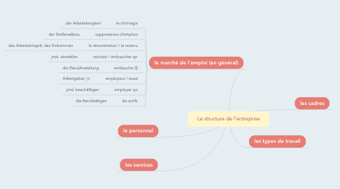 Mind Map: Le structure de l'entreprise