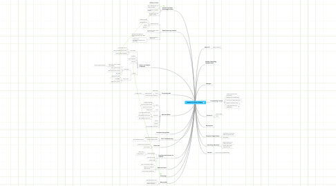 Mind Map: Student Technology Helpdesk