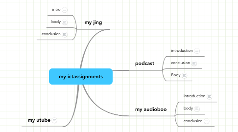 Mind Map: my ictassignments