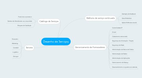 Mind Map: Desenho de Serviços
