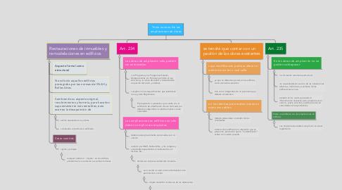 Mind Map: Título noveno De las ampliaciones de obras