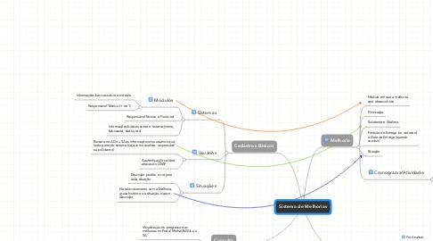 Mind Map: Sistema de Melhorias