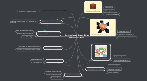 Mind Map: Características Claves de las Escuelas Efectivas
