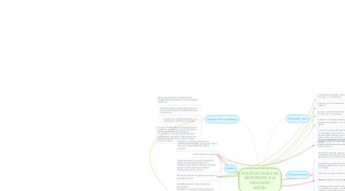 Mind Map: POLÍTICAS PÚBLICAS ORIENTADAS A LA INCLUSIÓN SOCIAL