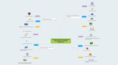 Mind Map: FRUSTRACIÓN DEL ESTUDIANTE EN LINEA CAUSAS Y ACCIONES PREVENTIVAS