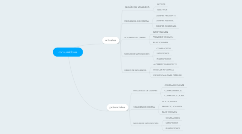 Mind Map: consumidores