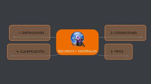 Mind Map: RECURSOS Y MATERIALES