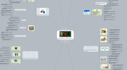 Mind Map: Aprendiendo en Colaboración