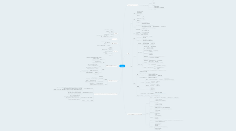 Mind Map: 和田鋼侍