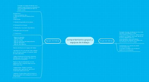 Mind Map: comportamiento grupal y equipos de trabajo