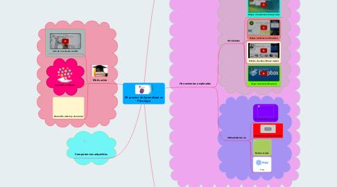 Mind Map: Mi proceso de Aprendizaje en Psicología