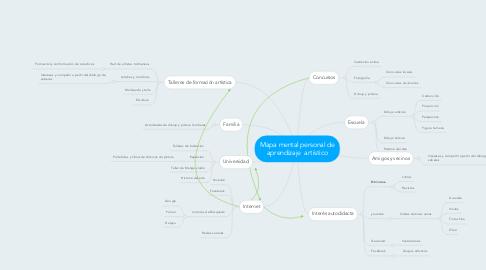 Mind Map: Mapa mental personal de aprendizaje artístico
