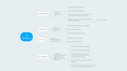 Mind Map: La Patrística