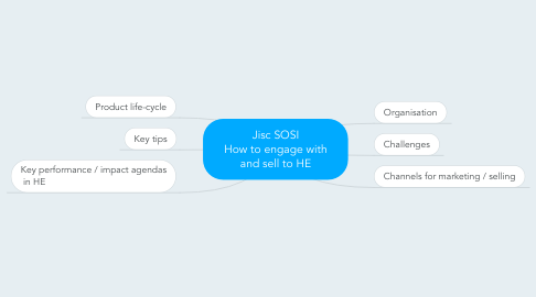 Mind Map: Jisc SOSI How to engage with and sell to HE