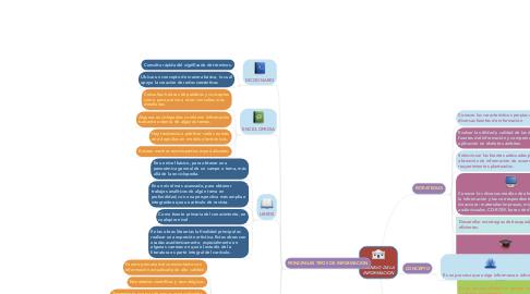 Mind Map: MANEJO DE LA INFORMACION