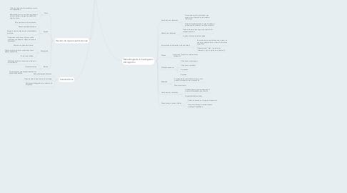 Mind Map: Investigación bibliográfica